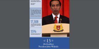 Presiden Republik Indonesia Joko Widodo