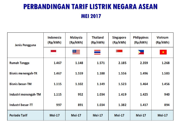 Perbandingan Tarif Tenaga Listrik ASEAN. (Sumber: Kementerian ESDM)