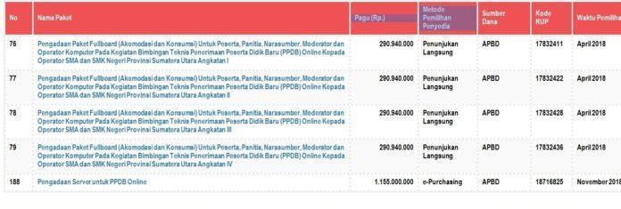 Anggaran PPDB Online Sumut