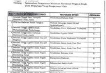 STAIN Madina, Mendapatkan Izin BAN PT Mengelola 16 Program Studi