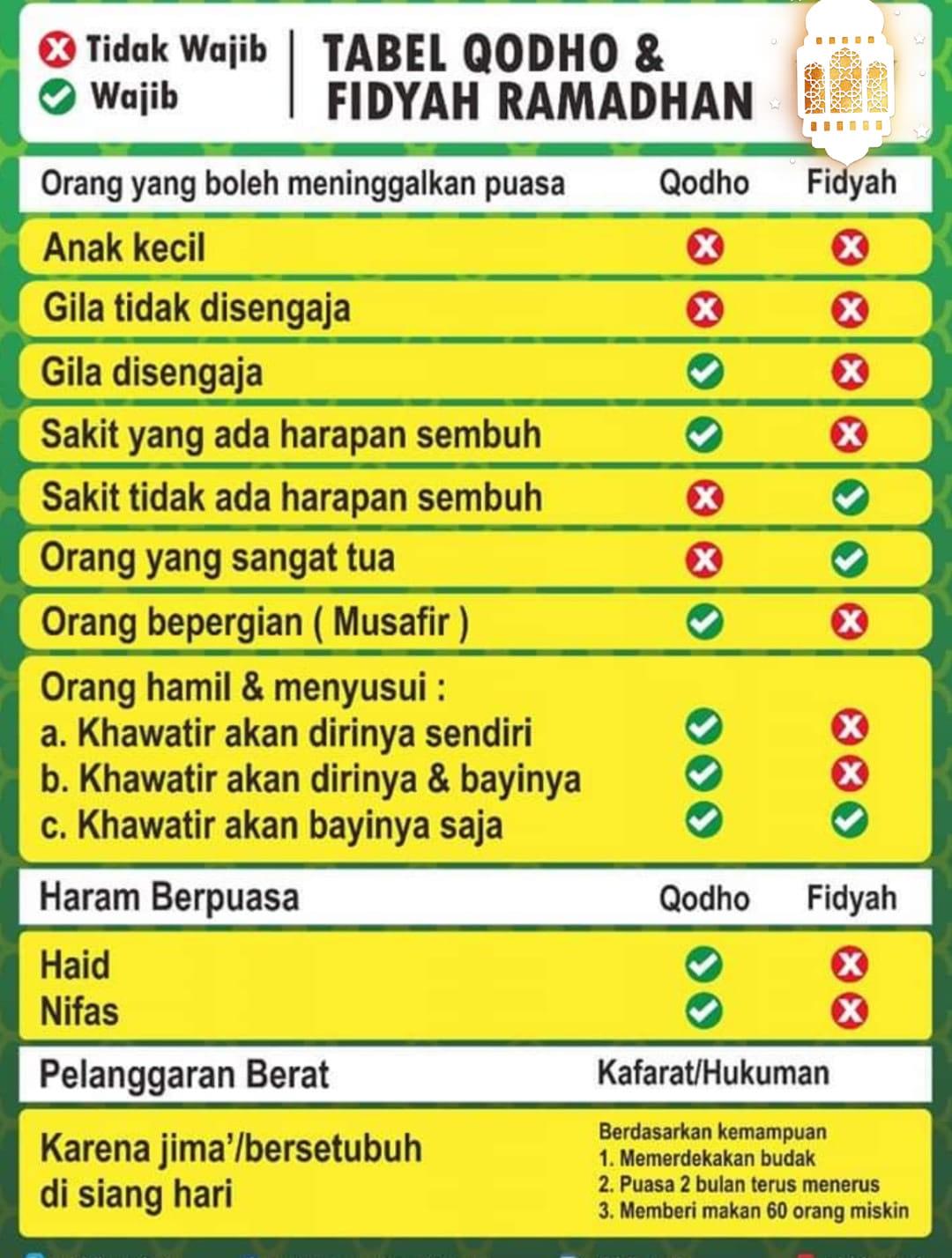 Hukum Puasa Bagi Wanita yang Menyusui dan Kaffarah/Fidyahnya