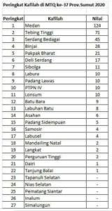 ISNU Soroti Kabupaten Langkat Terpuruk di Peringkat ke-19 MTQ Sumut (2)